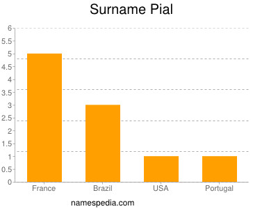 Surname Pial