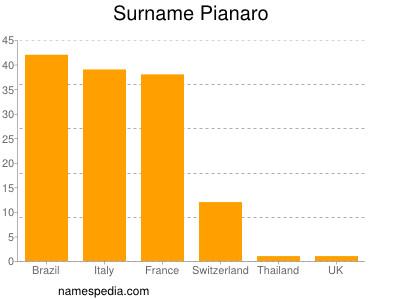Surname Pianaro