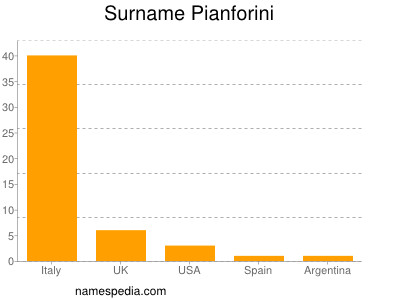 Surname Pianforini