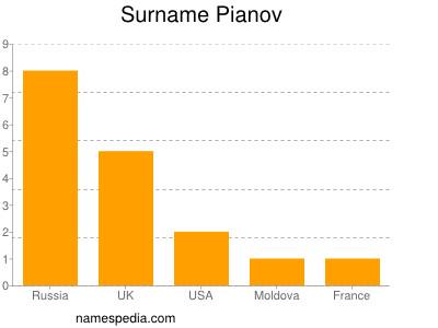 Surname Pianov