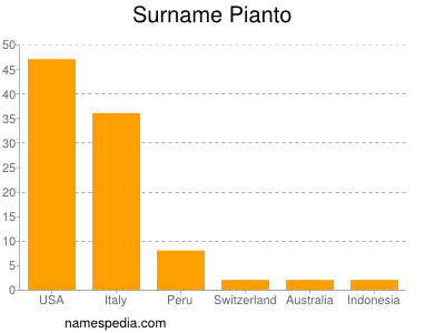 Surname Pianto
