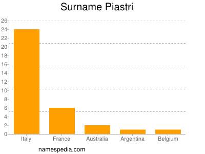 Surname Piastri