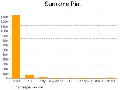 Surname Piat
