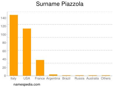 Surname Piazzola