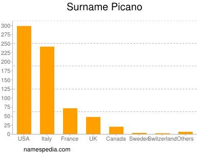 Surname Picano