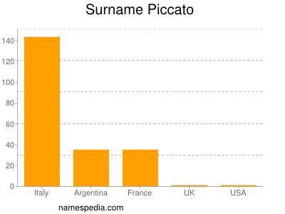 Surname Piccato