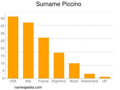 Surname Piccino