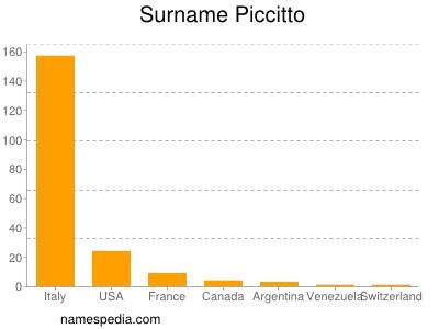 Surname Piccitto