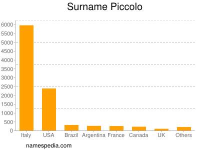 Surname Piccolo