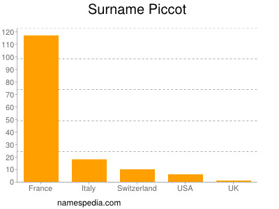 Surname Piccot