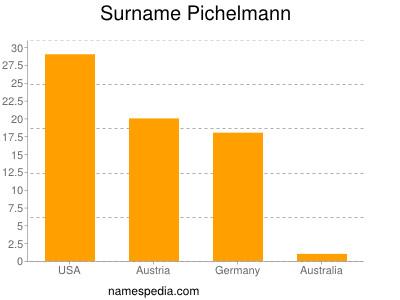 Surname Pichelmann