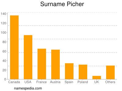 Surname Picher