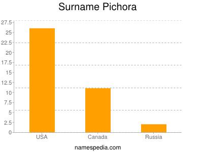 Surname Pichora