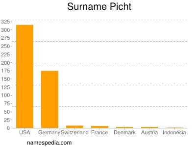 Surname Picht