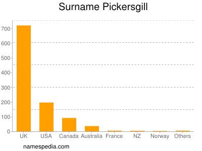 Surname Pickersgill