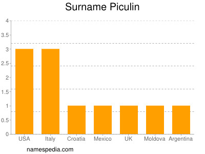 Surname Piculin