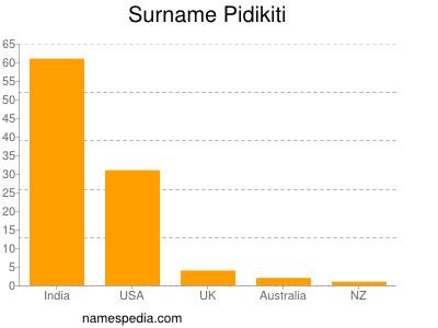 Surname Pidikiti