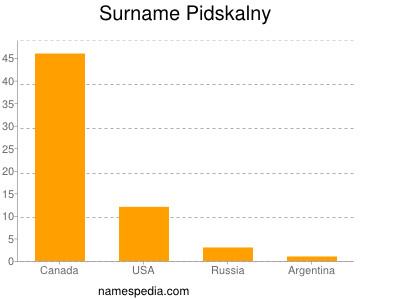 Surname Pidskalny