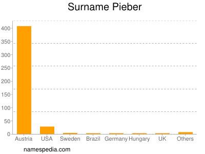 Surname Pieber