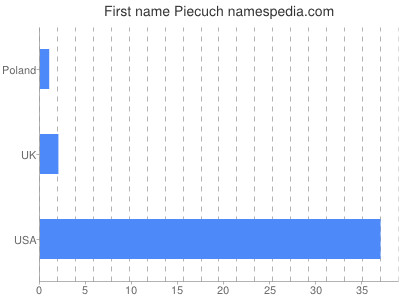 Given name Piecuch