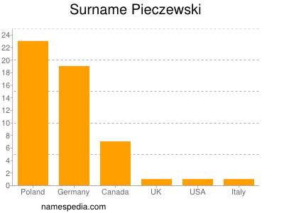 Surname Pieczewski
