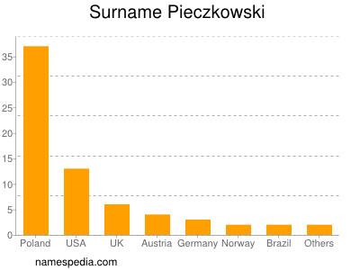 Surname Pieczkowski