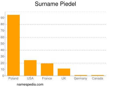 Surname Piedel