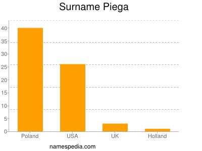 Surname Piega