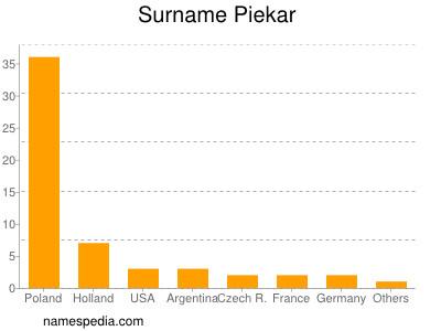 Surname Piekar