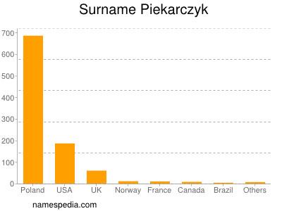 Surname Piekarczyk