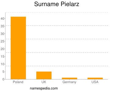Surname Pielarz