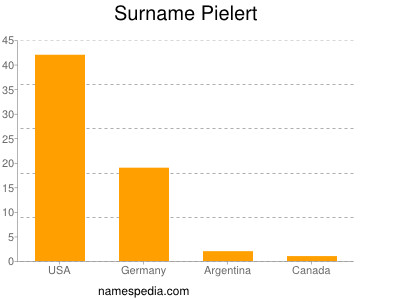 Surname Pielert
