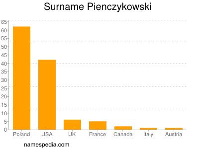 Surname Pienczykowski