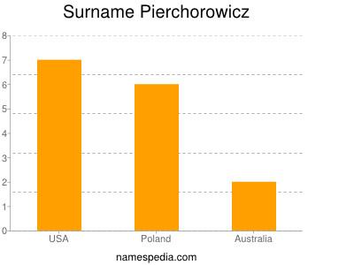 Surname Pierchorowicz