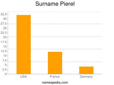 Surname Pierel