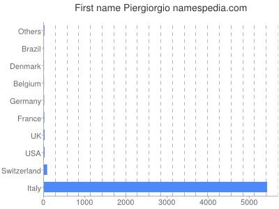 Given name Piergiorgio
