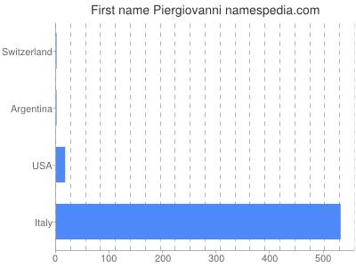 Given name Piergiovanni