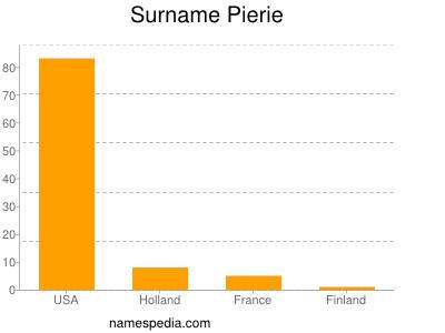 Surname Pierie