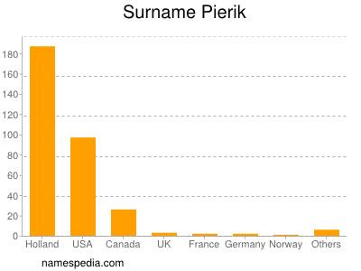 Surname Pierik
