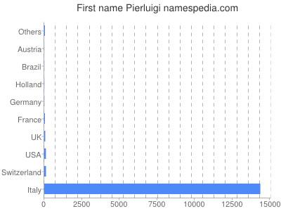 Given name Pierluigi