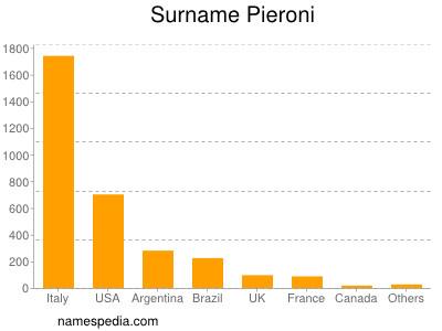 Surname Pieroni