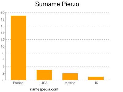 Surname Pierzo