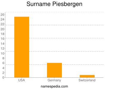 Surname Piesbergen