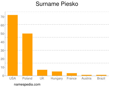 Surname Piesko