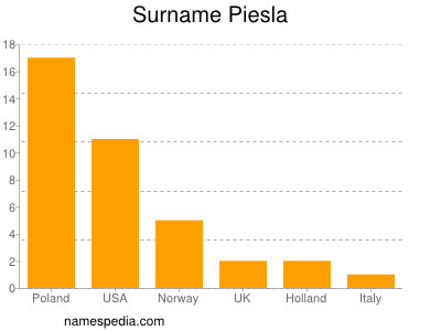 Surname Piesla