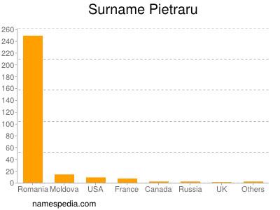 Surname Pietraru