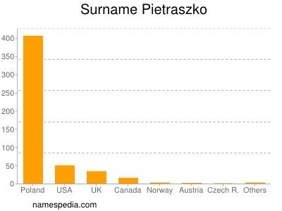 Surname Pietraszko