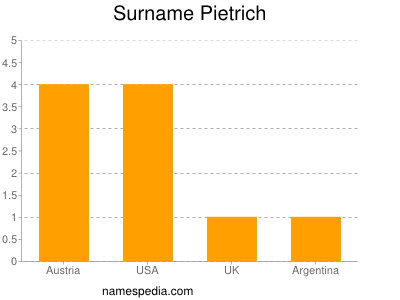 Surname Pietrich