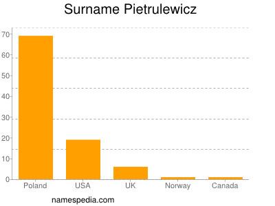 Surname Pietrulewicz