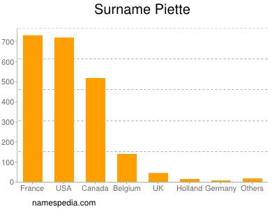 Surname Piette